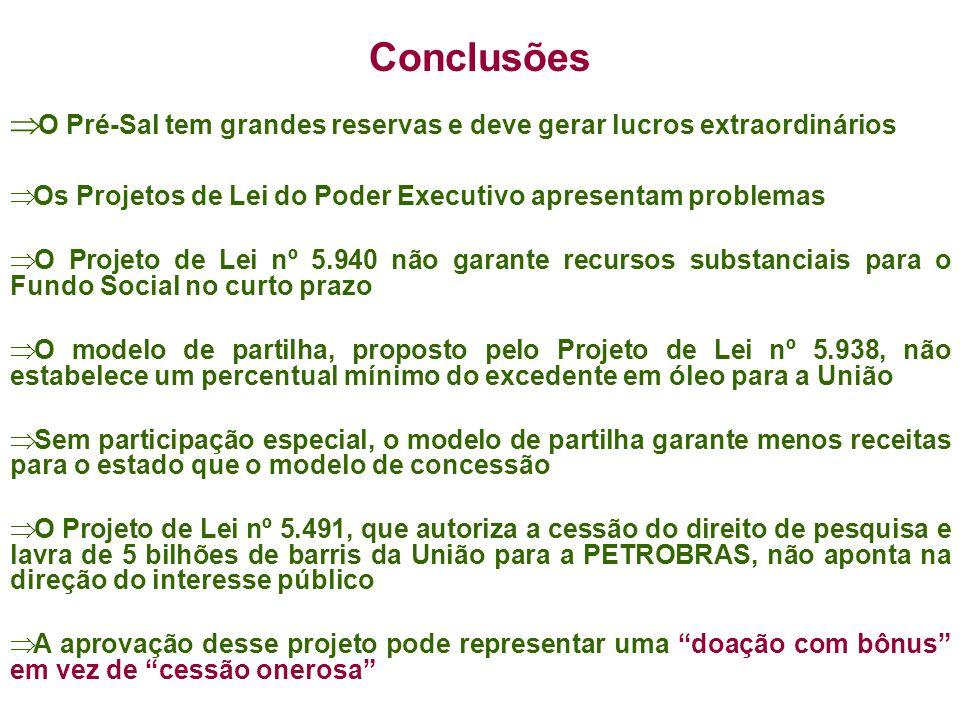 Conclusões O Pré-Sal tem grandes reservas e deve gerar lucros extraordinários Os Projetos de Lei do Poder Executivo apresentam problemas O Projeto de