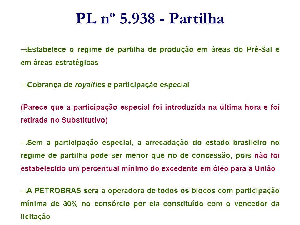 PL nº 5.938 - Partilha Estabelece o regime de partilha de produção em áreas do Pré-Sal e em áreas estratégicas Cobrança de royalties e participação es