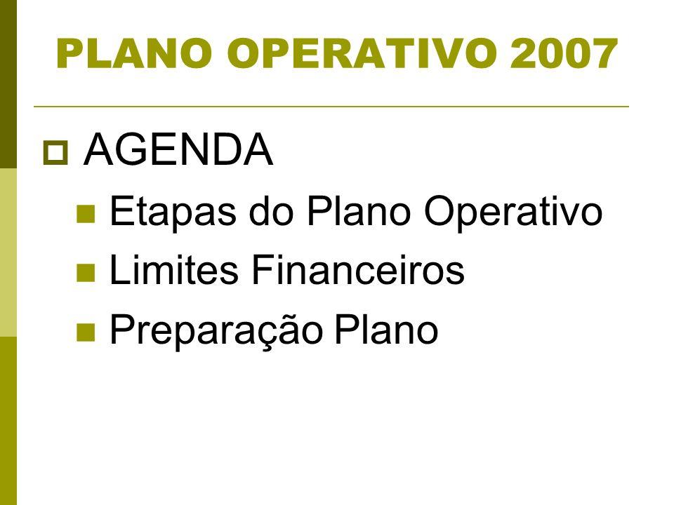 PLANO OPERATIVO 2007 AGENDA Etapas do Plano Operativo Limites Financeiros Preparação Plano