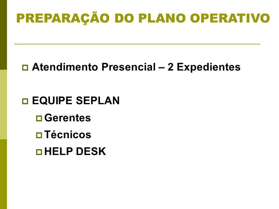 Atendimento Presencial – 2 Expedientes EQUIPE SEPLAN Gerentes Técnicos HELP DESK PREPARAÇÃO DO PLANO OPERATIVO