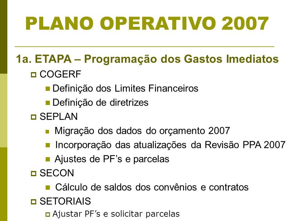 1a. ETAPA – Programação dos Gastos Imediatos COGERF Definição dos Limites Financeiros Definição de diretrizes SEPLAN Migração dos dados do orçamento 2
