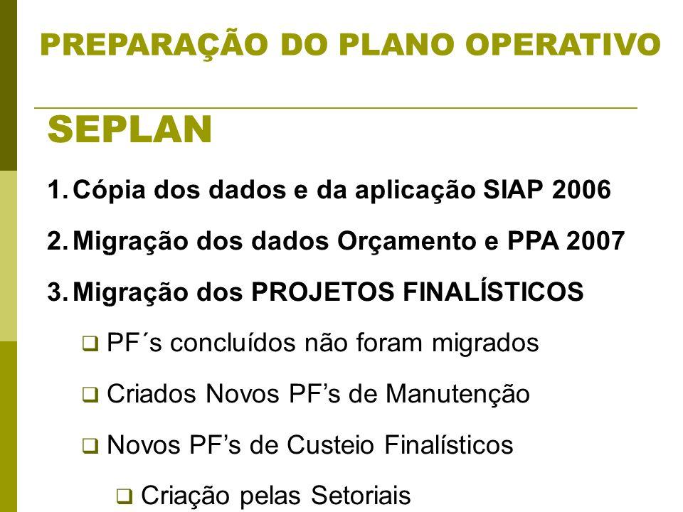 PREPARAÇÃO DO PLANO OPERATIVO SEPLAN 1.Cópia dos dados e da aplicação SIAP 2006 2.Migração dos dados Orçamento e PPA 2007 3.Migração dos PROJETOS FINALÍSTICOS PF´s concluídos não foram migrados Criados Novos PFs de Manutenção Novos PFs de Custeio Finalísticos Criação pelas Setoriais