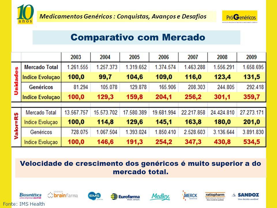 Medicamentos Genéricos : Conquistas, Avanços e Desafios Comparativo com Mercado Fonte: IMS Health Velocidade de crescimento dos genéricos é muito supe