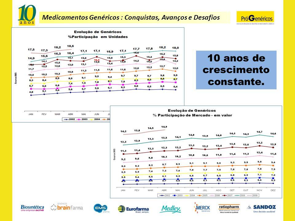 Medicamentos Genéricos : Conquistas, Avanços e Desafios 10 anos de crescimento constante.