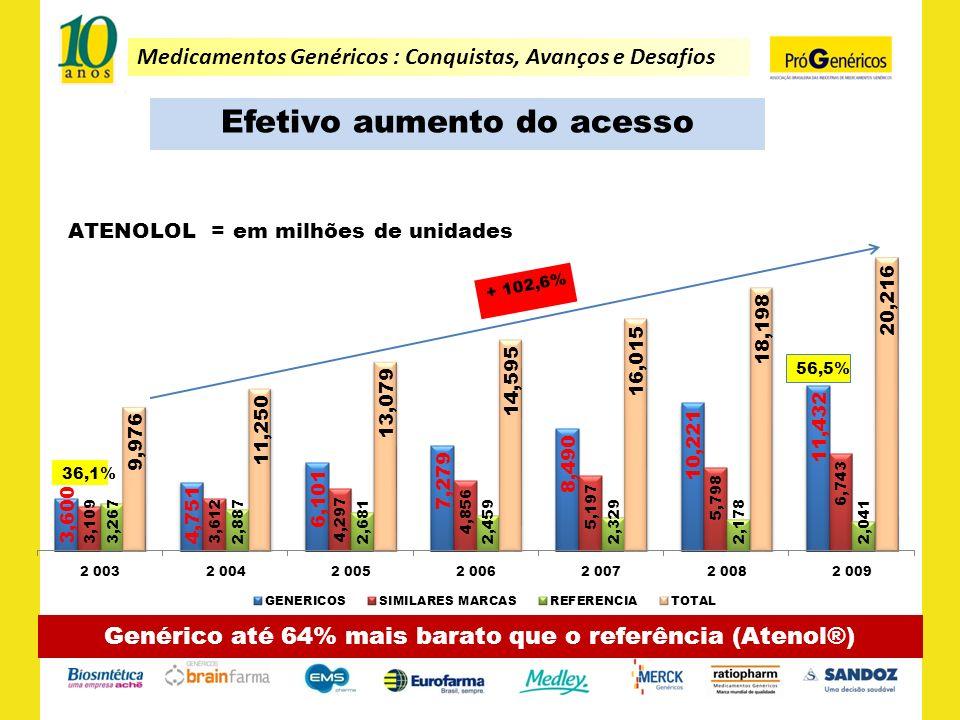 Medicamentos Genéricos : Conquistas, Avanços e Desafios Efetivo aumento do acesso Genérico até 64% mais barato que o referência (Atenol®)