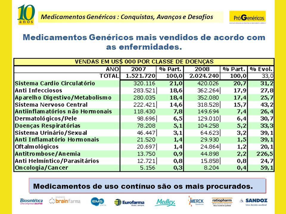 Medicamentos Genéricos : Conquistas, Avanços e Desafios Medicamentos Genéricos mais vendidos de acordo com as enfermidades. Medicamentos de uso contín