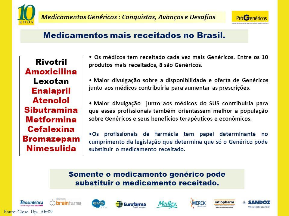 Medicamentos Genéricos : Conquistas, Avanços e Desafios Medicamentos mais receitados no Brasil. Fonte: Close Up- Abr09 Somente o medicamento genérico