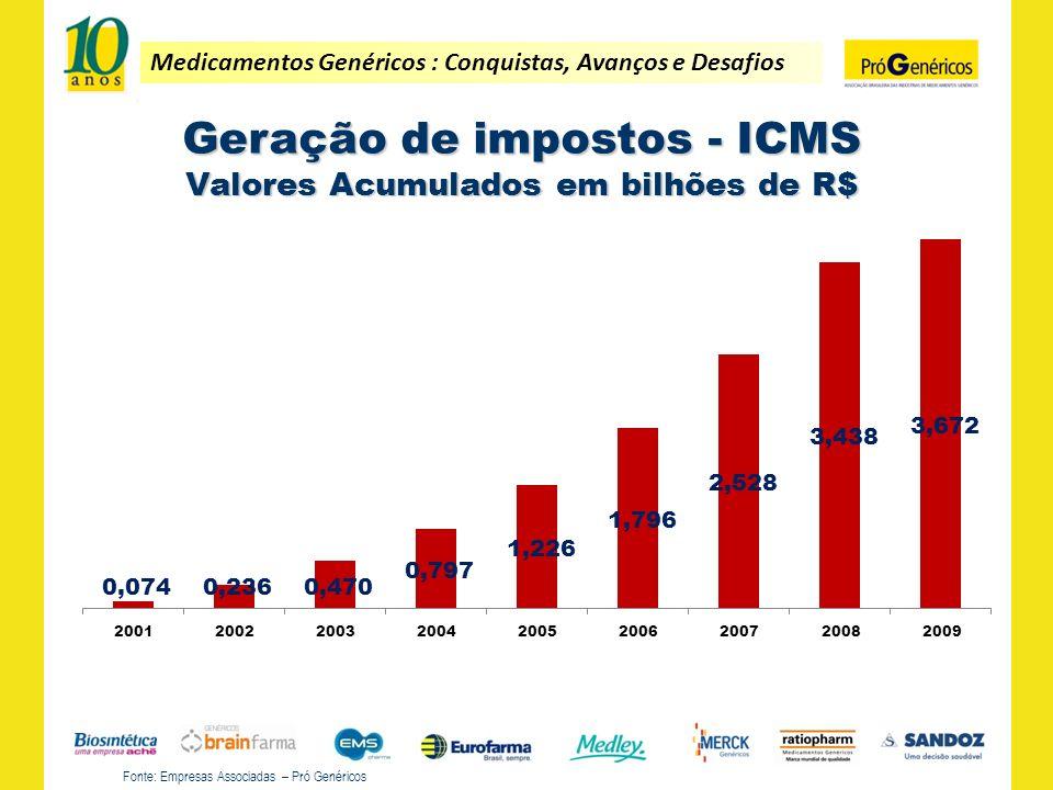 Medicamentos Genéricos : Conquistas, Avanços e Desafios Geração de impostos - ICMS Valores Acumulados em bilhões de R$ Fonte: Empresas Associadas – Pr