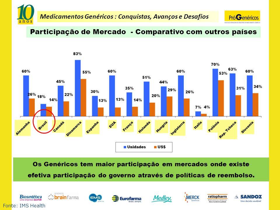 Medicamentos Genéricos : Conquistas, Avanços e Desafios Fonte: IMS Health Os Genéricos tem maior participação em mercados onde existe efetiva particip