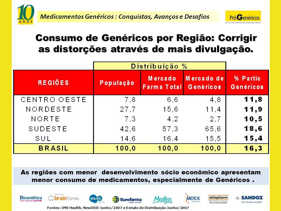 Medicamentos Genéricos : Conquistas, Avanços e Desafios Consumo de Genéricos por Região: Corrigir as distorções através de mais divulgação. Fontes: IM