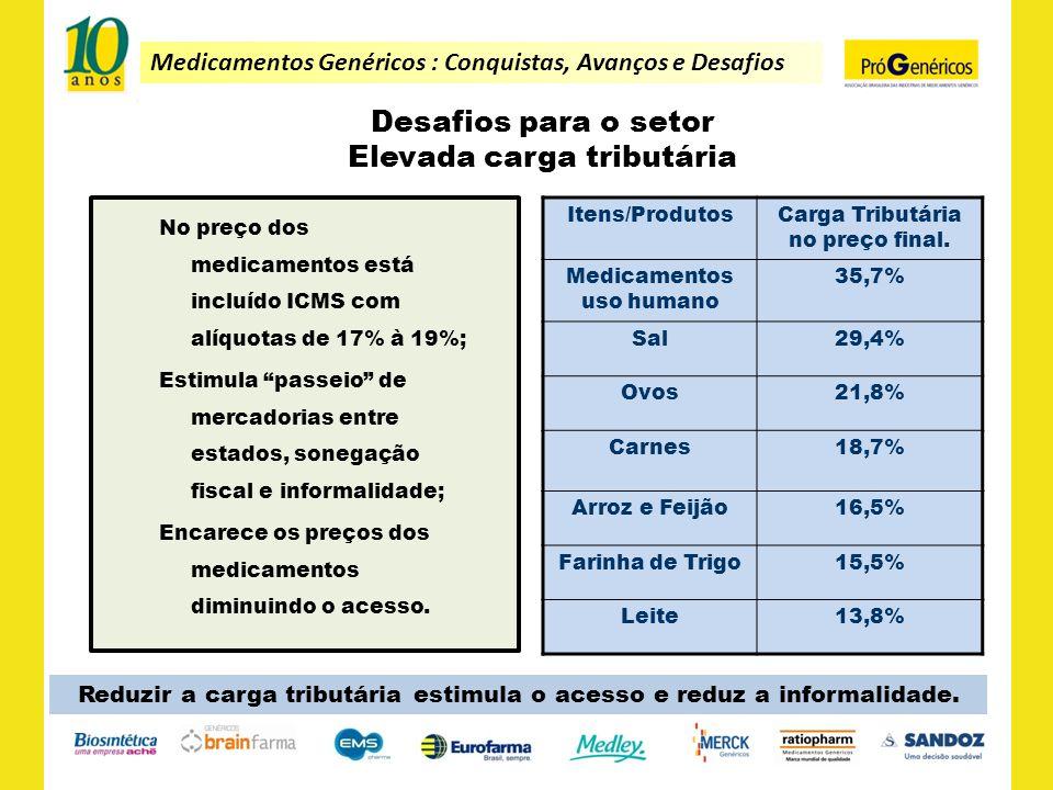 Medicamentos Genéricos : Conquistas, Avanços e Desafios Desafios para o setor Elevada carga tributária No preço dos medicamentos está incluído ICMS co