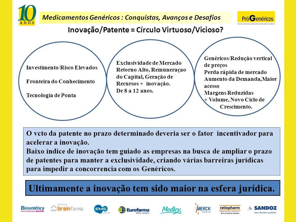 Medicamentos Genéricos : Conquistas, Avanços e Desafios Inovação/Patente = Círculo Virtuoso/Vicioso? Investimento/Risco Elevados Fronteira do Conhecim