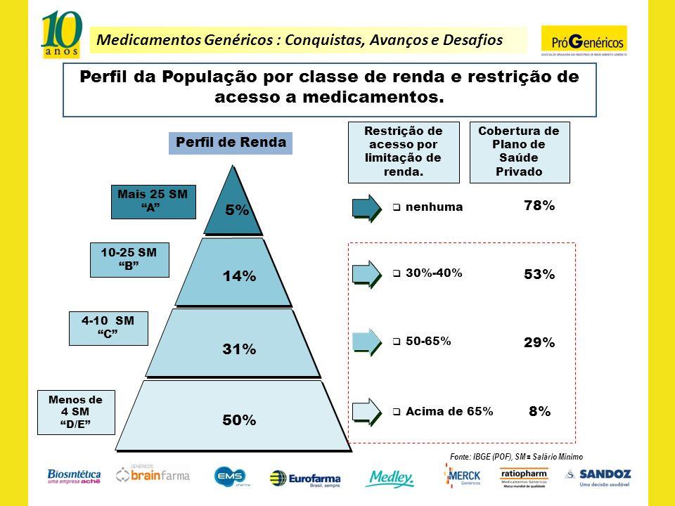 Medicamentos Genéricos : Conquistas, Avanços e Desafios Perfil da População por classe de renda e restrição de acesso a medicamentos. Perfil de Renda
