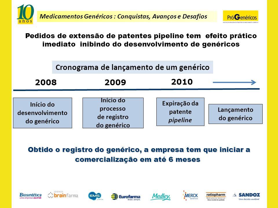 Medicamentos Genéricos : Conquistas, Avanços e Desafios Pedidos de extensão de patentes pipeline tem efeito prático imediato inibindo do desenvolvimen
