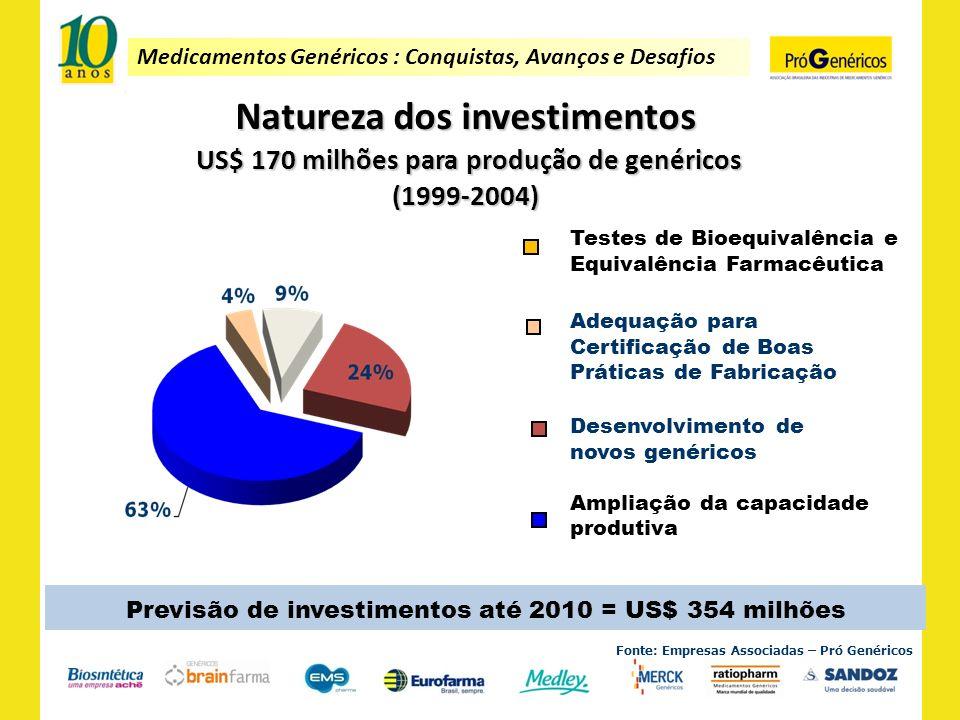 Medicamentos Genéricos : Conquistas, Avanços e Desafios Fonte: Empresas Associadas – Pró Genéricos Natureza dos investimentos US$ 170 milhões para pro