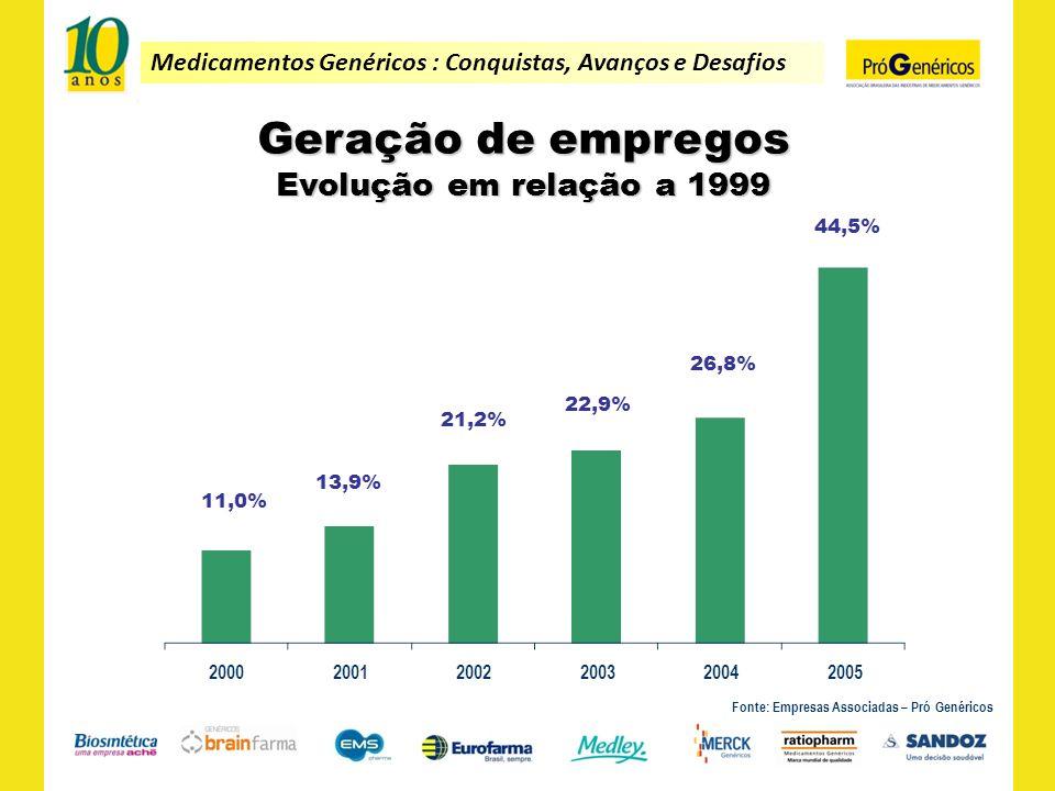 Medicamentos Genéricos : Conquistas, Avanços e Desafios Geração de empregos Evolução em relação a 1999 Fonte: Empresas Associadas – Pró Genéricos