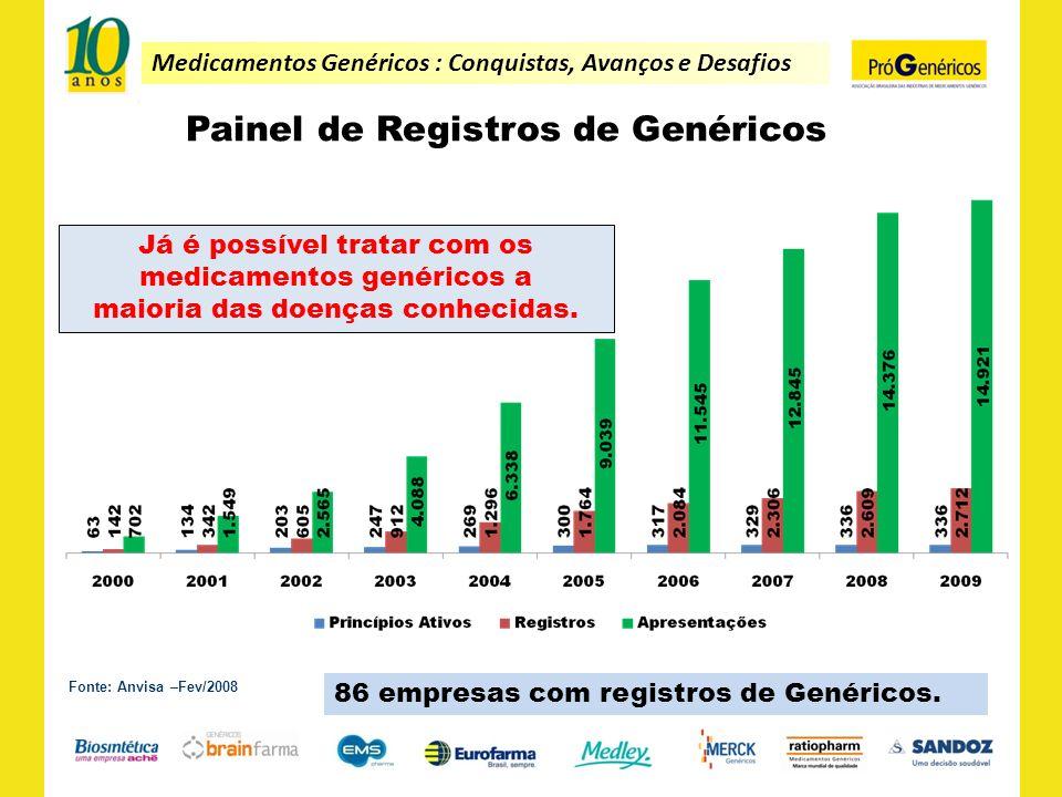 Medicamentos Genéricos : Conquistas, Avanços e Desafios Painel de Registros de Genéricos Fonte: Anvisa –Fev/2008 Já é possível tratar com os medicamen