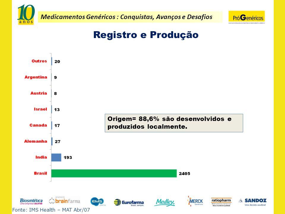 Medicamentos Genéricos : Conquistas, Avanços e Desafios Registro e Produção Fonte: IMS Health – MAT Abr/07 Origem= 88,6% são desenvolvidos e produzido