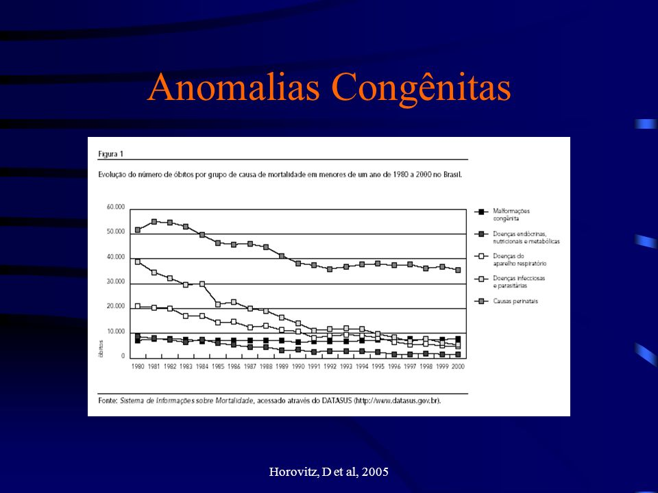 Felix, T; Giugliani, R, 1997 Anomalias Congênitas A maioria dos conceptos malformados são eliminados.