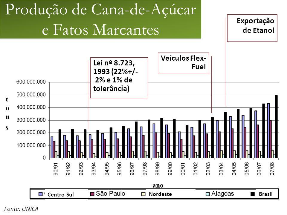 Lei nº 8.723, 1993 (22%+/- 2% e 1% de tolerância) Veículos Flex- Fuel Exportação de Etanol tonstons ano Fonte: UNICA Produção de Cana-de-Açúcar e Fatos Marcantes Nordeste Centro-Sul Brasil