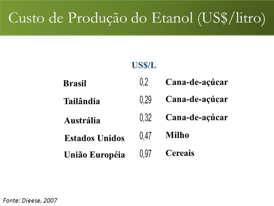 Fonte: Dieese, 2007 Custo de Produção do Etanol (US$/litro) Cana-de-açúcar Milho Cereais Brasil Tailândia Estados Unidos Austrália União Européia US$/L