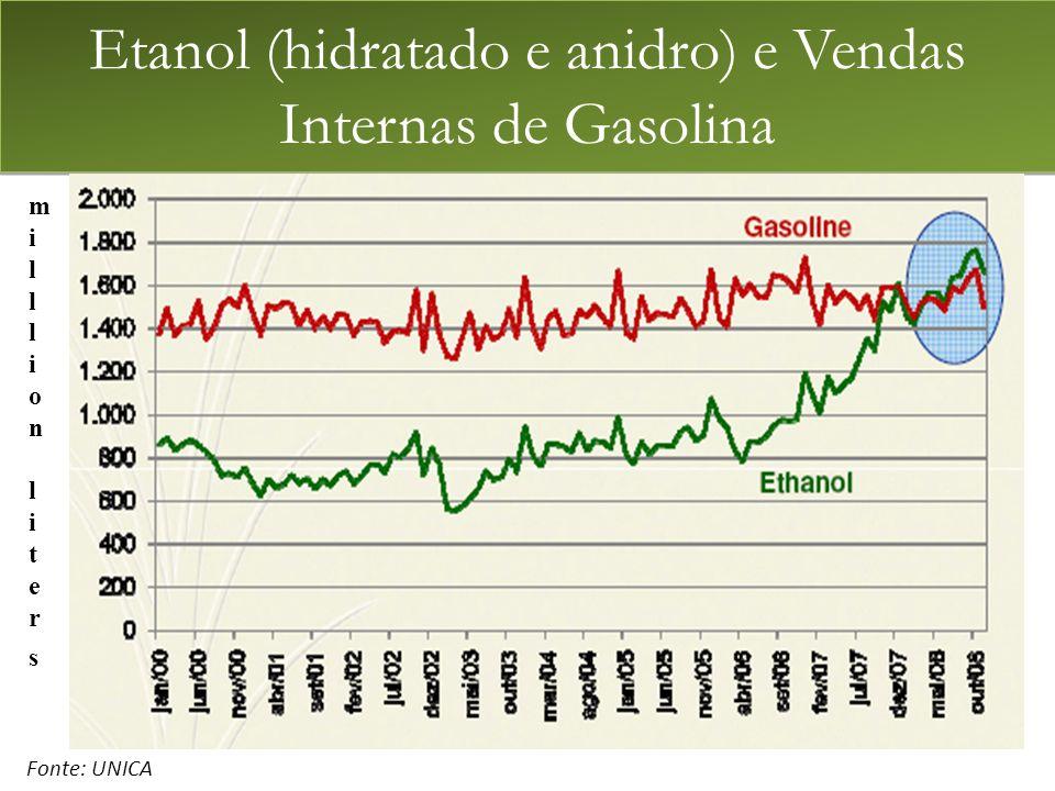 milllionlitersmilllionliters ethanol gasoline Etanol (hidratado e anidro) e Vendas Internas de Gasolina Fonte: UNICA