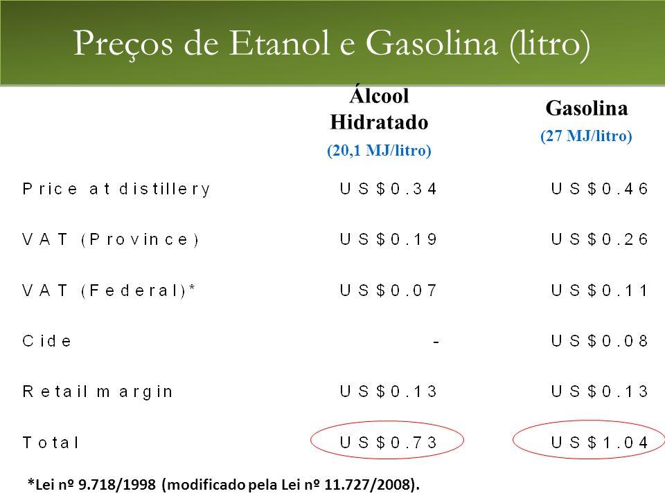 Preços de Etanol e Gasolina (litro) Álcool Hidratado (20,1 MJ/litro) Gasolina (27 MJ/litro) *Lei nº 9.718/1998 (modificado pela Lei nº 11.727/2008).