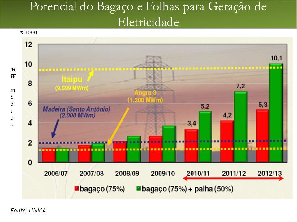 MWmédiosMWmédios x 1000 Fonte: UNICA Potencial do Bagaço e Folhas para Geração de Eletricidade