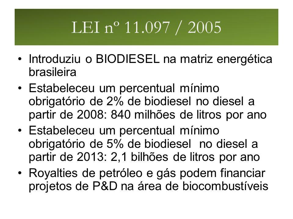LEI nº 11.097 / 2005 Introduziu o BIODIESEL na matriz energética brasileira Estabeleceu um percentual mínimo obrigatório de 2% de biodiesel no diesel a partir de 2008: 840 milhões de litros por ano Estabeleceu um percentual mínimo obrigatório de 5% de biodiesel no diesel a partir de 2013: 2,1 bilhões de litros por ano Royalties de petróleo e gás podem financiar projetos de P&D na área de biocombustíveis