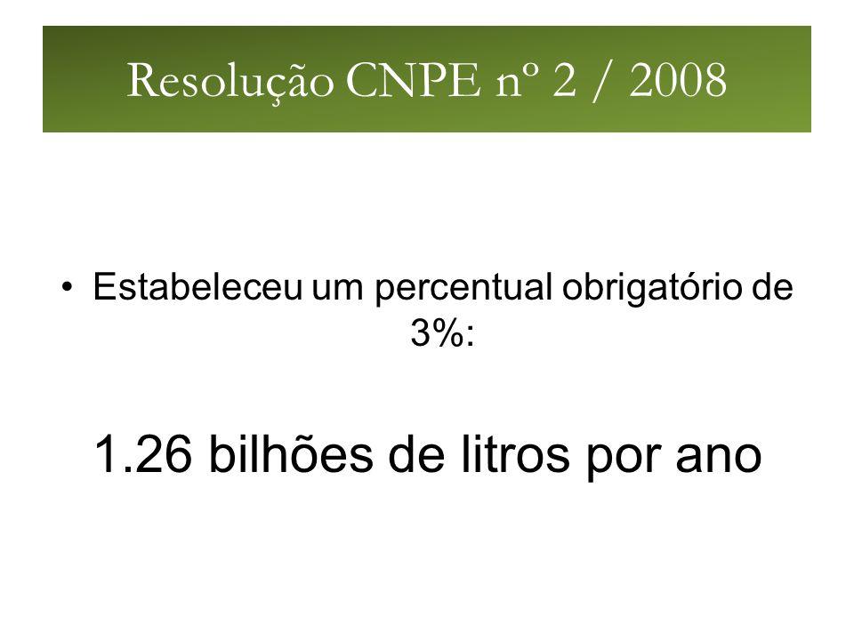 Resolução CNPE nº 2 / 2008 Estabeleceu um percentual obrigatório de 3%: 1.26 bilhões de litros por ano