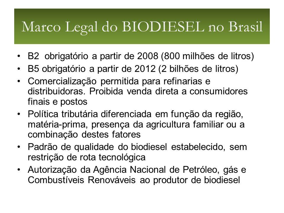 Marco Legal do BIODIESEL no Brasil B2 obrigatório a partir de 2008 (800 milhões de litros) B5 obrigatório a partir de 2012 (2 bilhões de litros) Comercialização permitida para refinarias e distribuidoras.