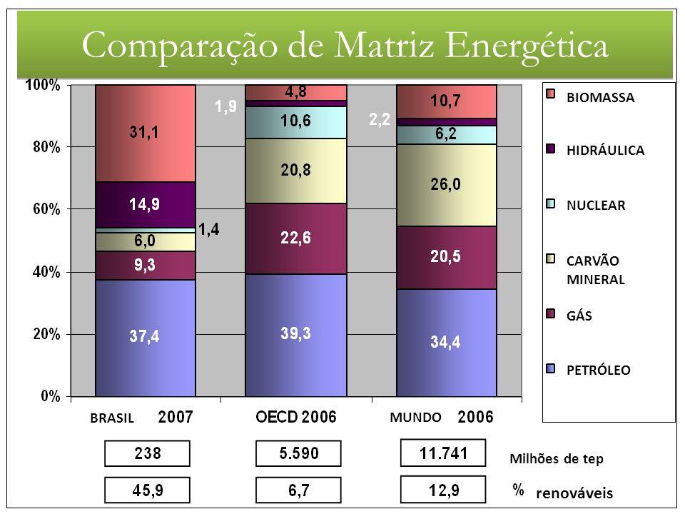 BIOMASSA HIDRÁULICA NUCLEAR CARVÃO MINERAL GÁS PETRÓLEO Milhões de tep renováveis MUNDOBRASIL Comparação de Matriz Energética