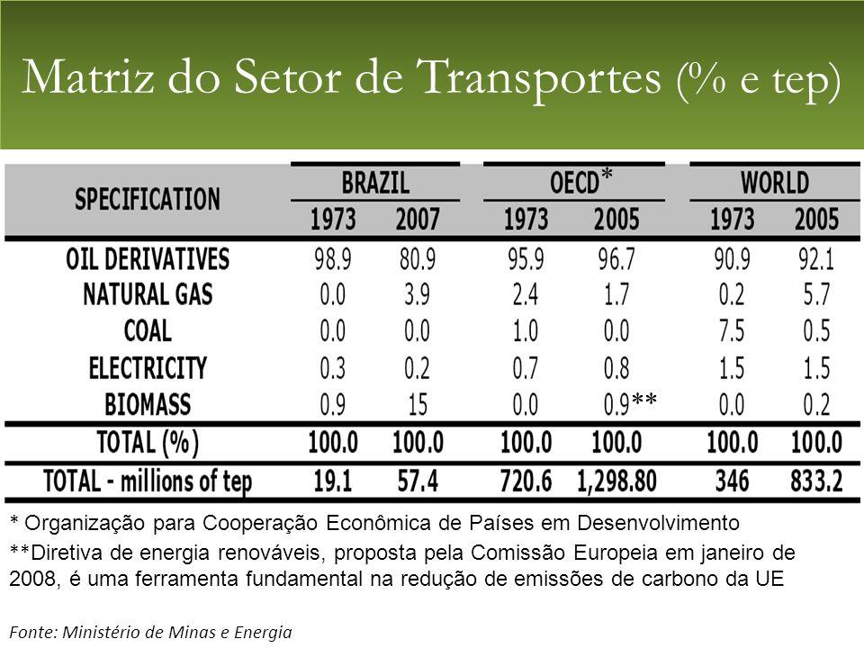 Matriz do Setor de Transportes (% e tep) Fonte: Ministério de Minas e Energia * Organização para Cooperação Econômica de Países em Desenvolvimento ** Diretiva de energia renováveis, proposta pela Comissão Europeia em janeiro de 2008, é uma ferramenta fundamental na redução de emissões de carbono da UE ** *