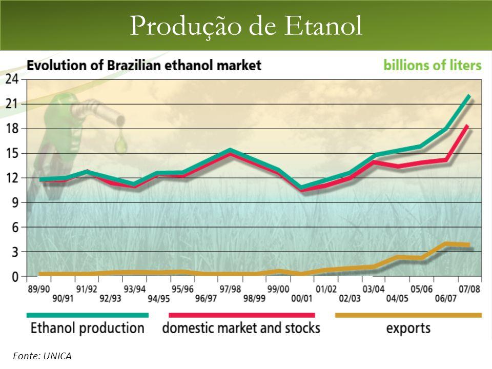 Produção de Etanol Fonte: UNICA