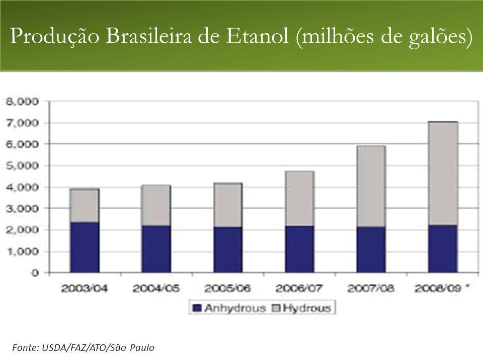 Fonte: USDA/FAZ/ATO/São Paulo Produção Brasileira de Etanol (milhões de galões)