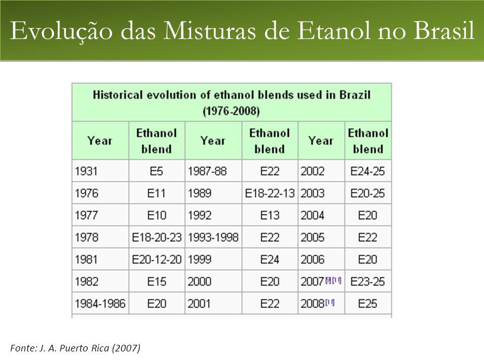 Evolução das Misturas de Etanol no Brasil Fonte: J. A. Puerto Rica (2007)