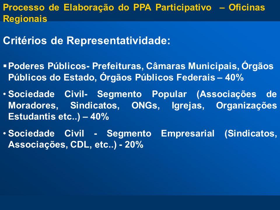 Critérios de Representatividade: Poderes Públicos- Prefeituras, Câmaras Municipais, Órgãos Públicos do Estado, Órgãos Públicos Federais – 40% Sociedad