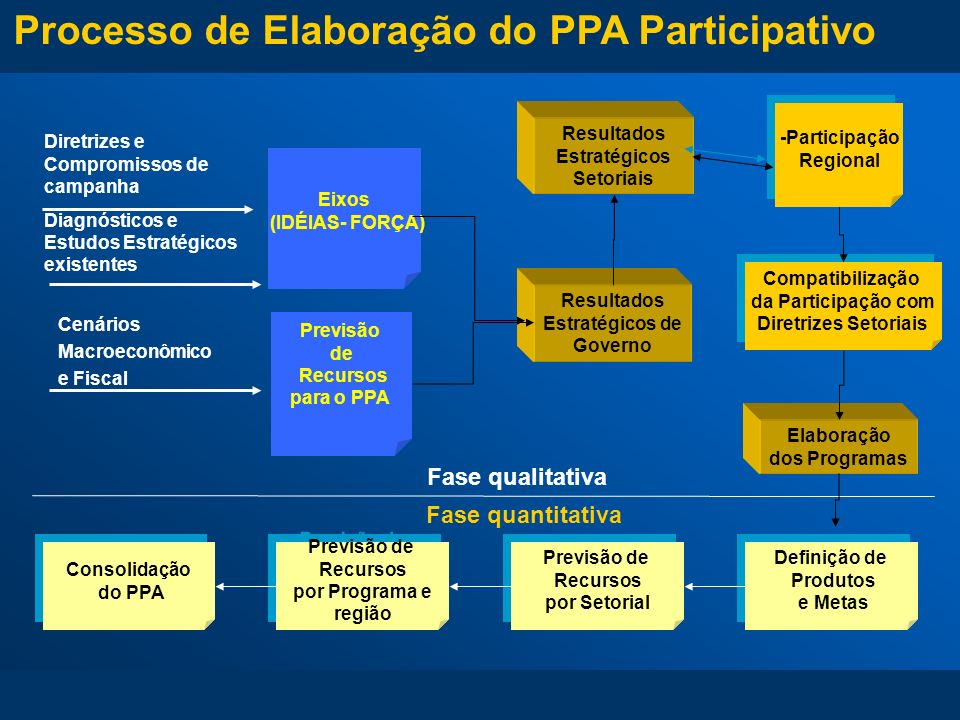 Etapas Planejamento Estratégico Oficinas para Construção dos Resultados Estratégicos de Governo Planejamento Regional Reuniões de Sensibilização (Ação articulada SEPLAG, Sec.