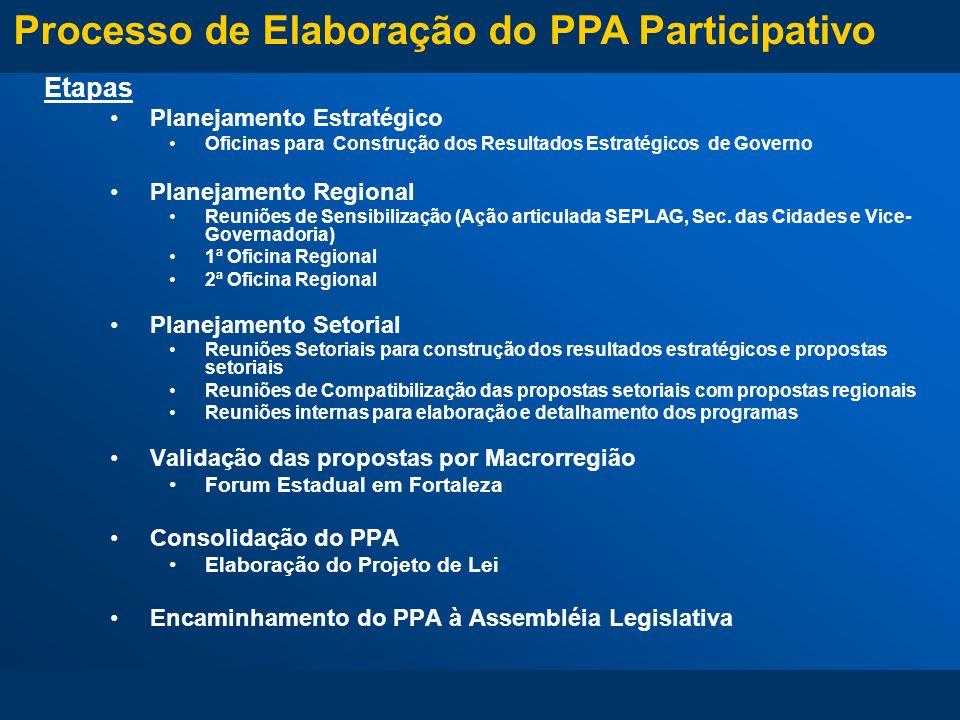 Etapas Planejamento Estratégico Oficinas para Construção dos Resultados Estratégicos de Governo Planejamento Regional Reuniões de Sensibilização (Ação
