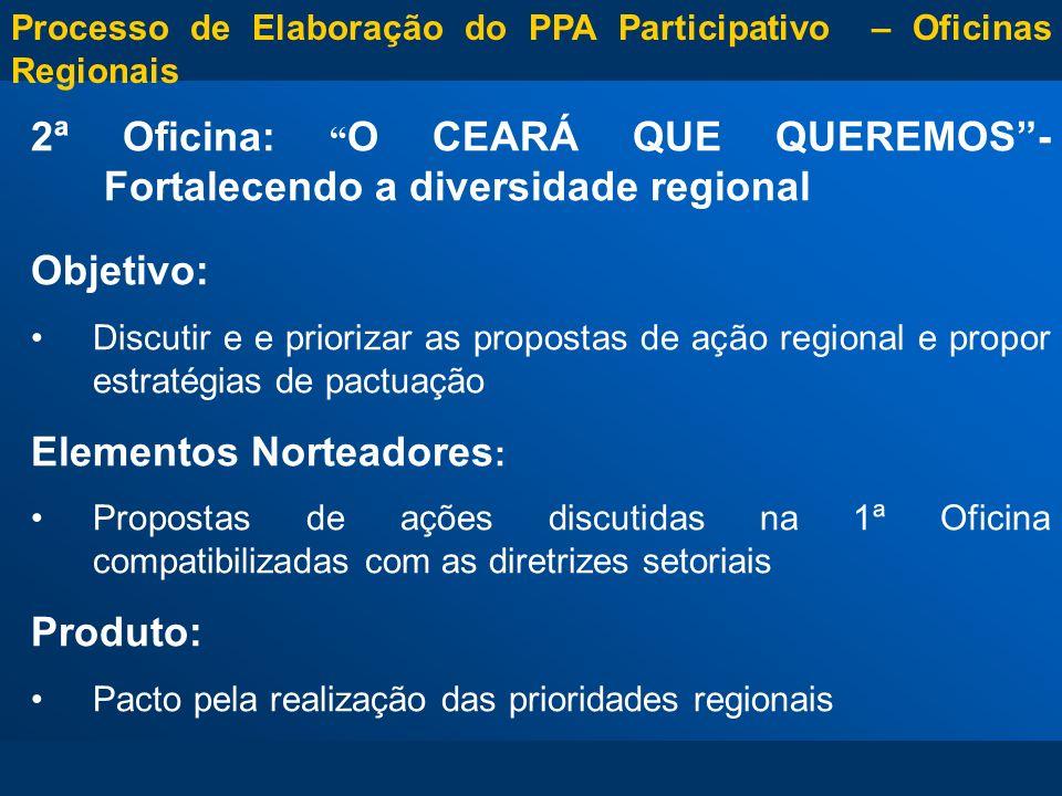 Representação: Municípios com população até 20 mil habitantes - 10 delegados (as); Municípios com população entre 20 mil e 50 mil habitantes - 12 delegados (as); Municípios com população entre 50 mil e 80 mil habitantes - 16 delegados (as); Municípios com população entre 80 e 120 mil habitantes - 20 delegados (as); Municípios com população mais de 120 mil habitantes - 26 delegados (as); Processo de Elaboração do PPA Participativo – Oficinas Regionais