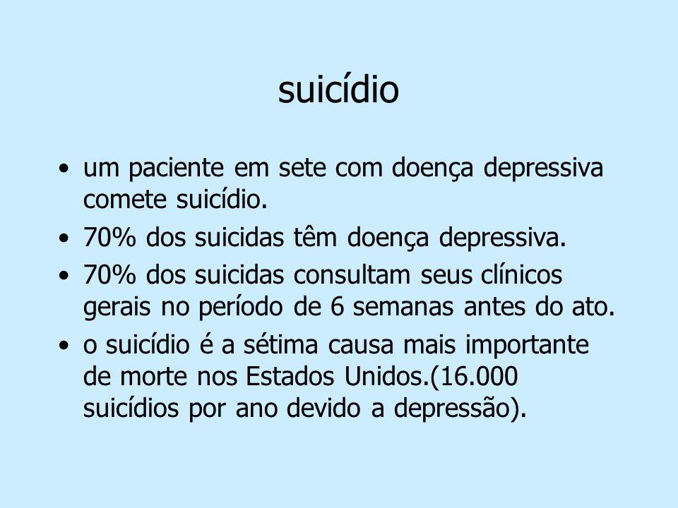 suicídio um paciente em sete com doença depressiva comete suicídio. 70% dos suicidas têm doença depressiva. 70% dos suicidas consultam seus clínicos g