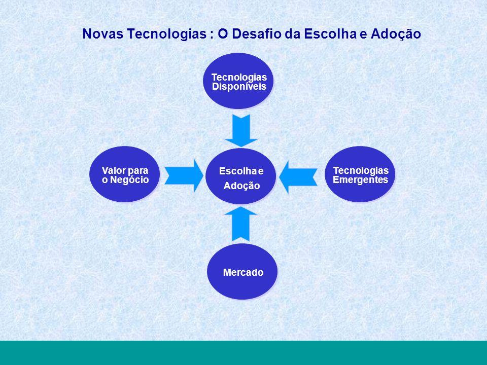 TELECOM USERS FORUM2005 Inovar Valorizando Processos, Pessoas e Tecnologias Tecnologias Disponíveis Tecnologias Emergentes Valor para o Negócio Novas Tecnologias : O Desafio da Escolha e Adoção Escolha e Adoção Mercado