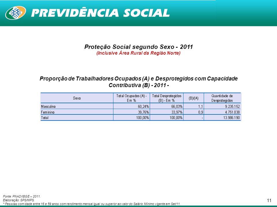 11 Proteção Social segundo Sexo - 2011 (Inclusive Área Rural da Região Norte) Proporção de Trabalhadores Ocupados (A) e Desprotegidos com Capacidade Contributiva (B) - 2011 - Fonte: PNAD/IBGE – 2011.