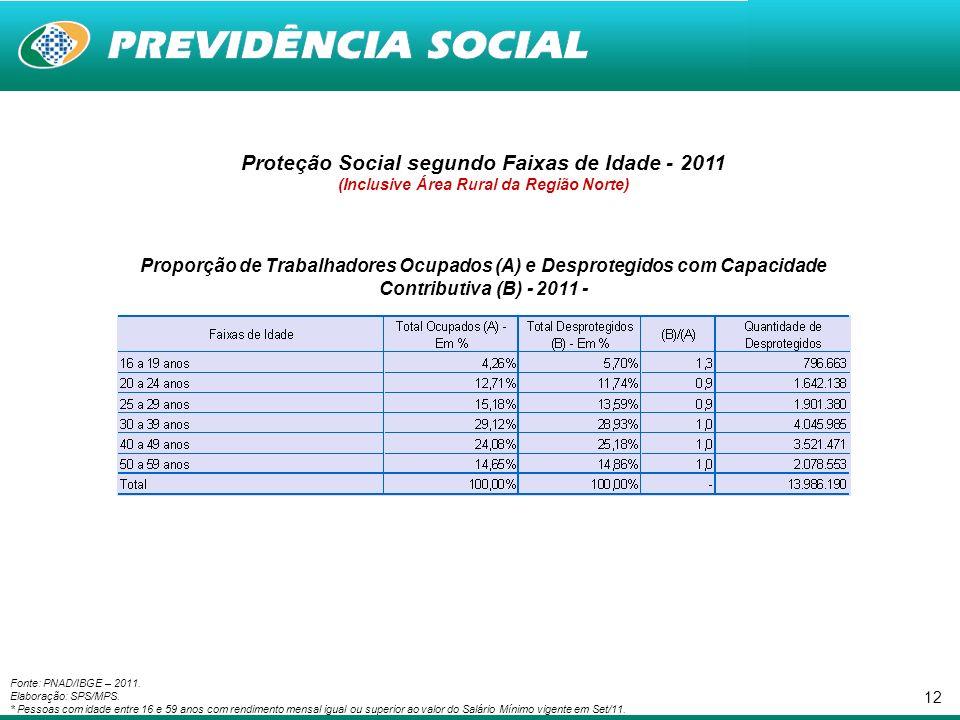 12 Proteção Social segundo Faixas de Idade - 2011 (Inclusive Área Rural da Região Norte) Proporção de Trabalhadores Ocupados (A) e Desprotegidos com Capacidade Contributiva (B) - 2011 - Fonte: PNAD/IBGE – 2011.