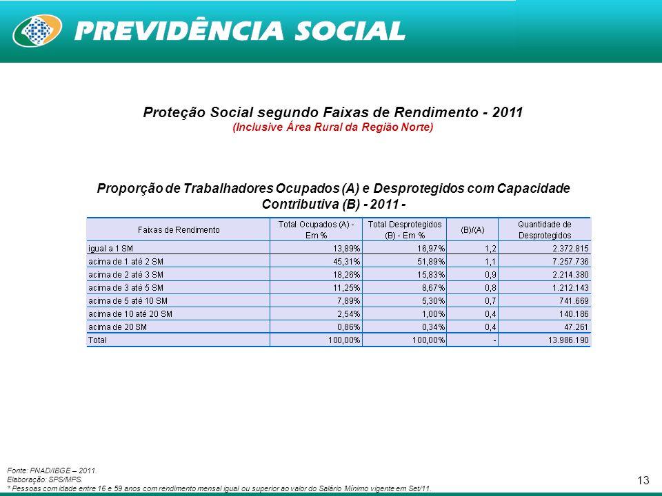13 Proteção Social segundo Faixas de Rendimento - 2011 (Inclusive Área Rural da Região Norte) Proporção de Trabalhadores Ocupados (A) e Desprotegidos com Capacidade Contributiva (B) - 2011 - Fonte: PNAD/IBGE – 2011.