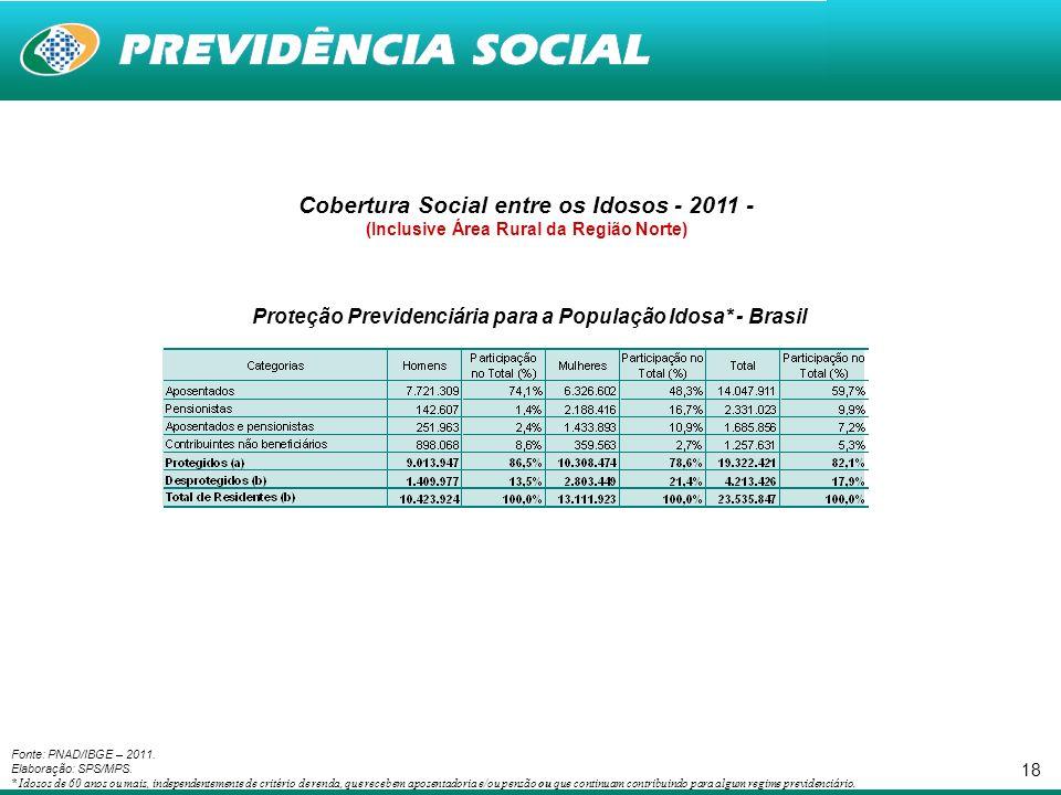 18 Fonte: PNAD/IBGE – 2011. Elaboração: SPS/MPS.