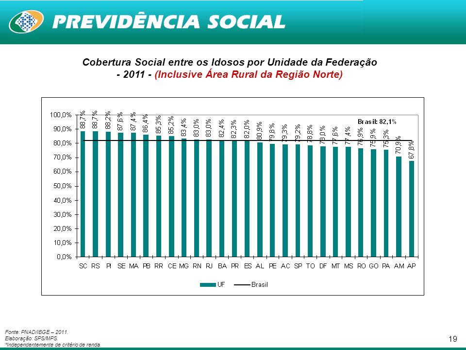 19 Cobertura Social entre os Idosos por Unidade da Federação - 2011 - (Inclusive Área Rural da Região Norte) Fonte: PNAD/IBGE – 2011.