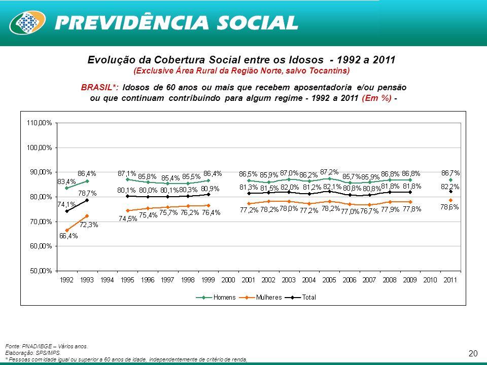 20 Fonte: PNAD/IBGE – Vários anos. Elaboração: SPS/MPS.