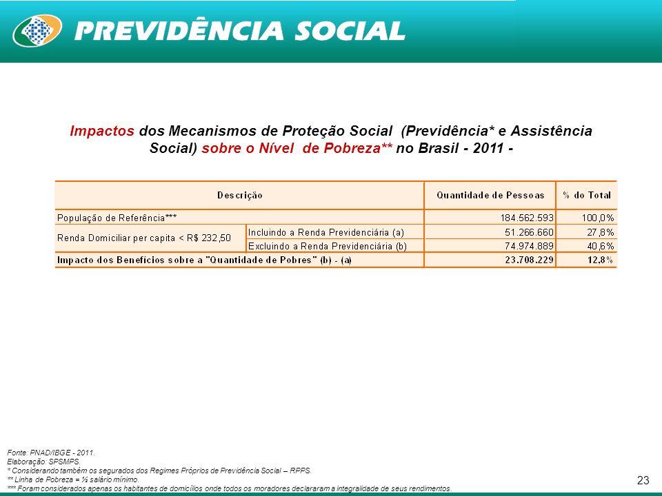 23 Impactos dos Mecanismos de Proteção Social (Previdência* e Assistência Social) sobre o Nível de Pobreza** no Brasil - 2011 - Fonte: PNAD/IBGE - 2011.