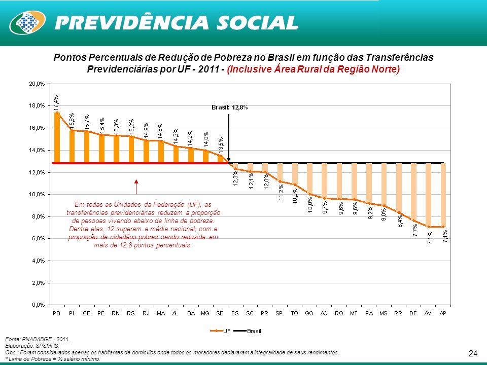 24 Pontos Percentuais de Redução de Pobreza no Brasil em função das Transferências Previdenciárias por UF - 2011 - (Inclusive Área Rural da Região Norte) Fonte: PNAD/IBGE - 2011.